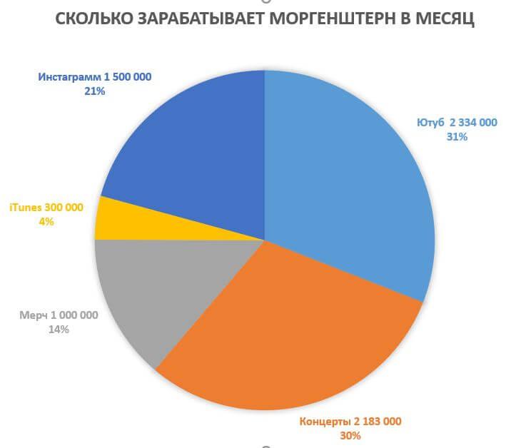 Наглядно сколько зарабатывает Алишер Моргенштерн в месяц
