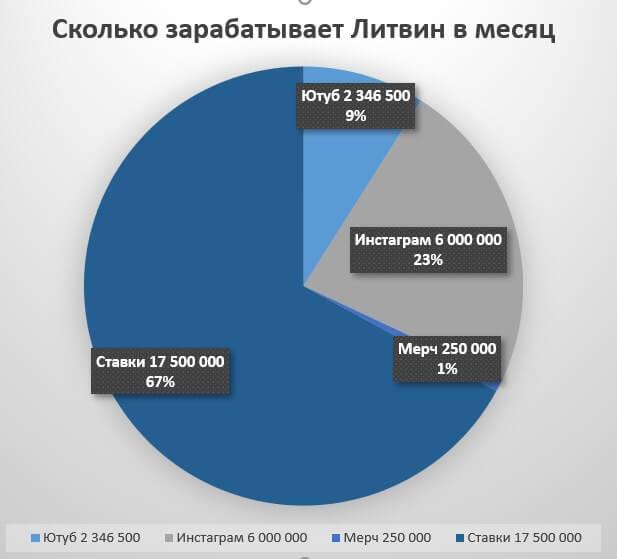 Сколько зарабатывает Литвин диаграмма